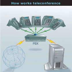 How works teleconference